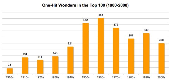 The Whitburn Project: One-Hit Wonders and Pop Longevity