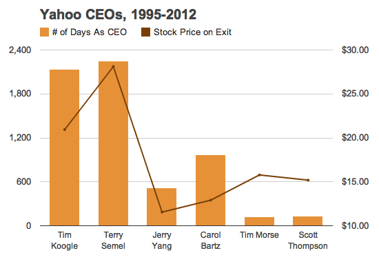 History Of Yahoo CEOs Tenure Vs Stock Price Waxyorg Impressive Yahoo Stock Quotes